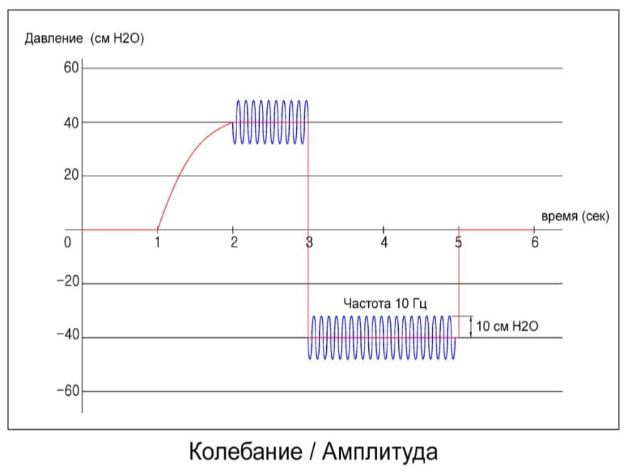Пример работы откашливателя на графике