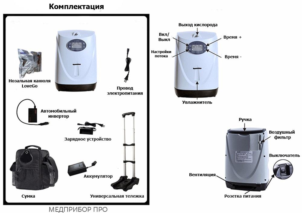 Комплектация концетратора LG102