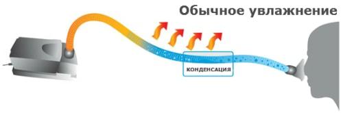 Схема работы трубки для подогрева