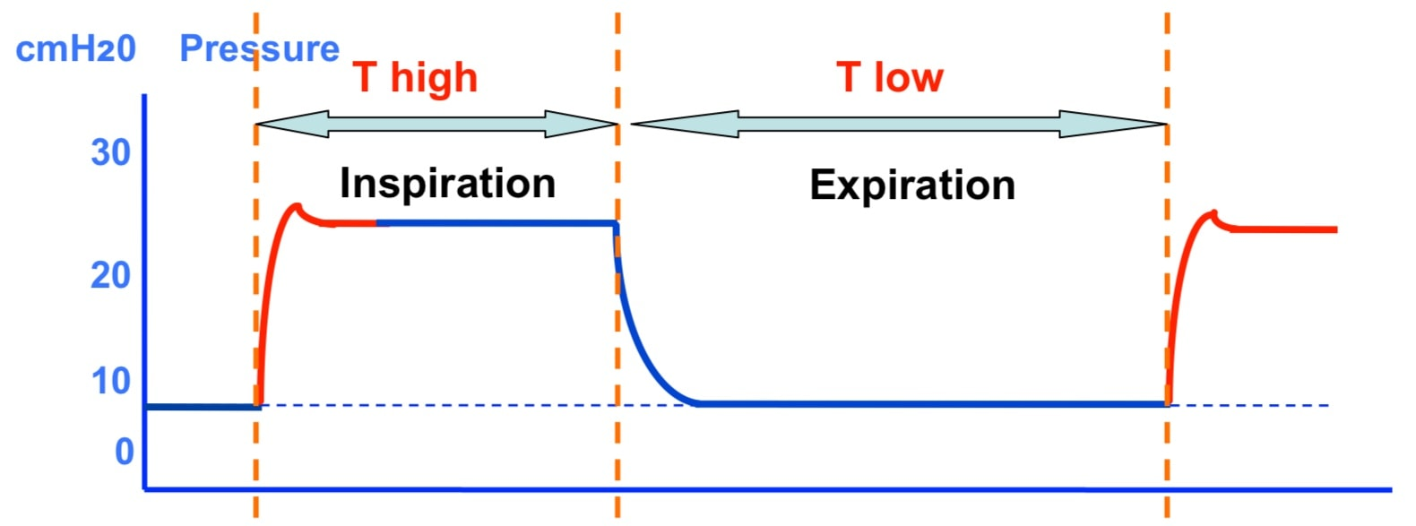 Принцип режима BIPAP (t high и t low)