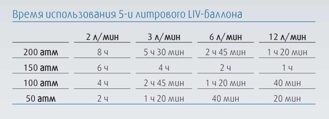 Время использования 5-литрового баллона