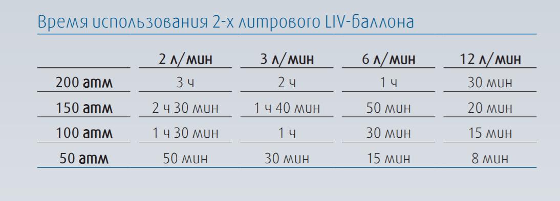 Время использования двух литрового баллона LIV