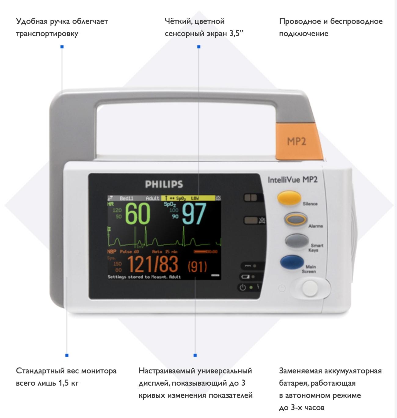 Особенности монитора Philips IntelliVue MP2