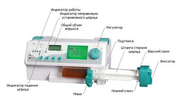 Подробности о насосе Byond BYZ-810 для инфузий