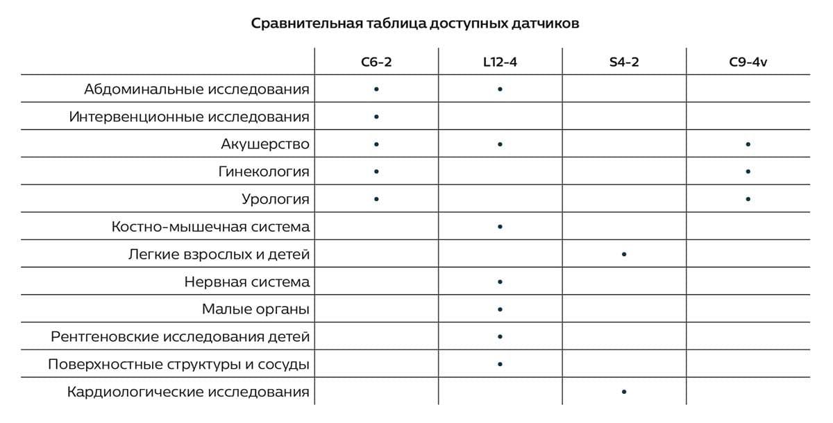 Сравнительная таблица датчиков innosight