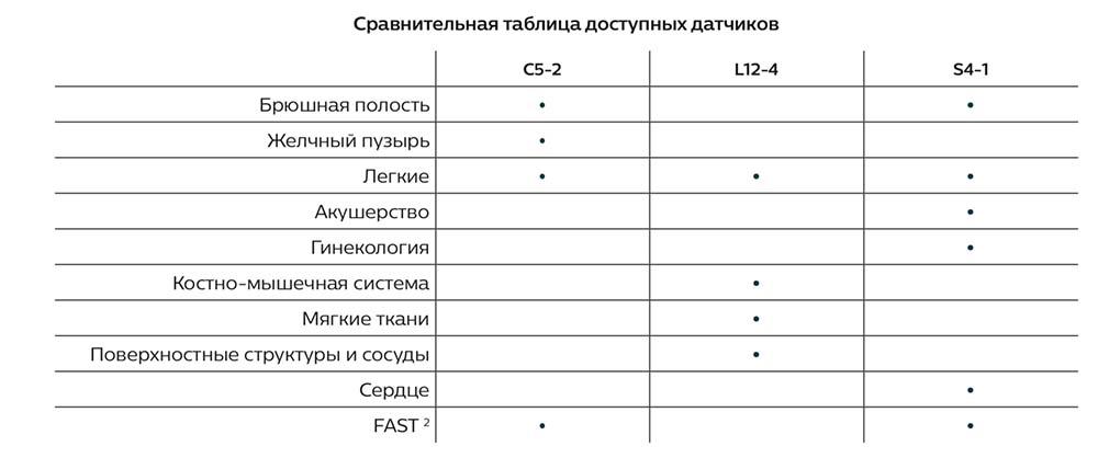 Сравнительная таблица датчиков lymify
