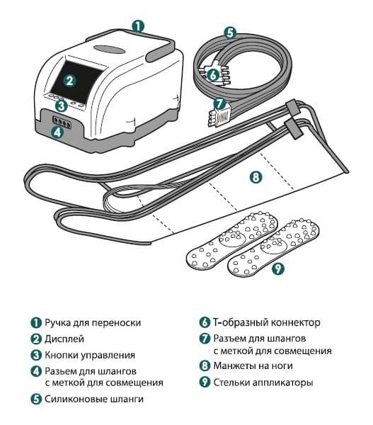 Комплект поставки аппарата прессотерапии Lympha Norm PRIOR