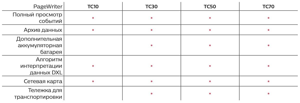 Сравнительная таблица ЭКГ Philips